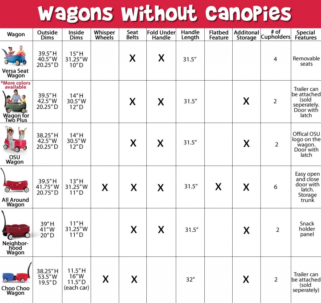 Kid's wagons without canopies